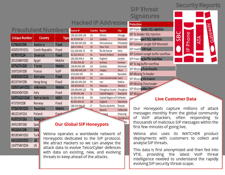 VTIE™ Velona Threat Intelligence Exchange - Velona Systems